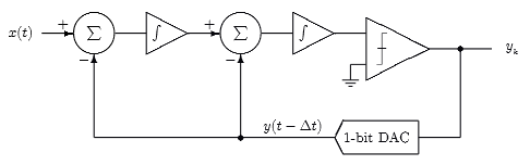 SIGMA-DELTA ANALOG FILTER RESPONSE DIAGRAM
